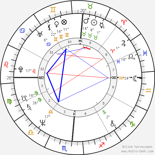 Dale Earnhardt birth chart, biography, wikipedia 2019, 2020