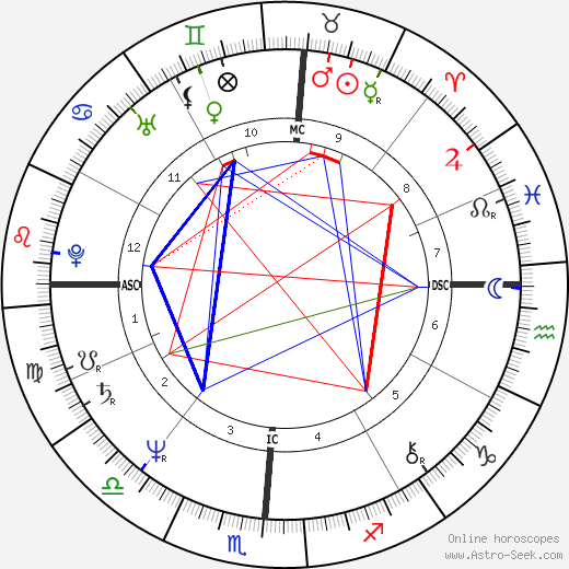 Dale Earnhardt birth chart, Dale Earnhardt astro natal horoscope, astrology