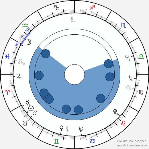 Ellen Crawford wikipedia, horoscope, astrology, instagram