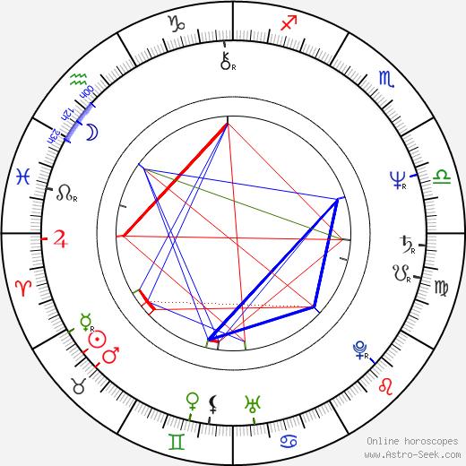 Ellen Crawford birth chart, Ellen Crawford astro natal horoscope, astrology