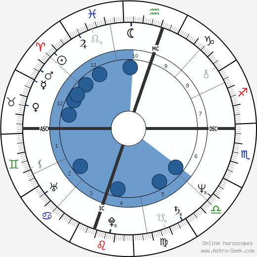 Gary Frischer wikipedia, horoscope, astrology, instagram