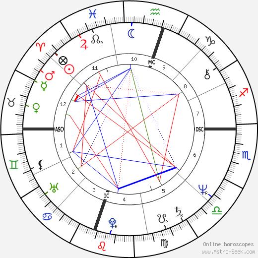 Gary Frischer день рождения гороскоп, Gary Frischer Натальная карта онлайн