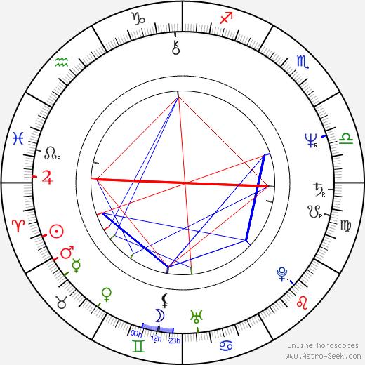 Gerry Becker birth chart, Gerry Becker astro natal horoscope, astrology