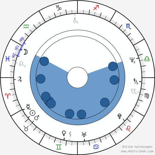Gyula Hegyi wikipedia, horoscope, astrology, instagram