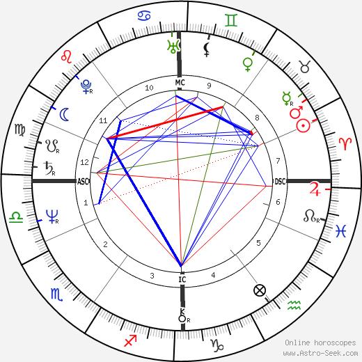 Хорст Хрубеш Horst Hrubesch день рождения гороскоп, Horst Hrubesch Натальная карта онлайн