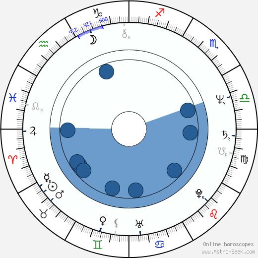 Hulya Darcan wikipedia, horoscope, astrology, instagram