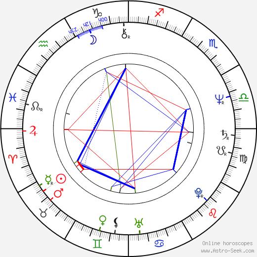 Hulya Darcan birth chart, Hulya Darcan astro natal horoscope, astrology