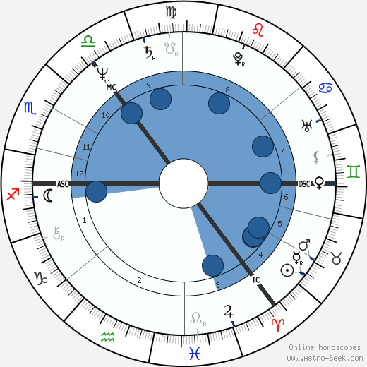 Ian McCartney wikipedia, horoscope, astrology, instagram