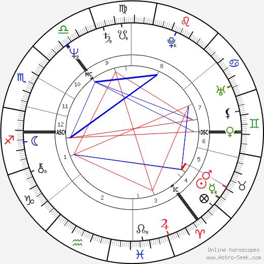 Ian McCartney день рождения гороскоп, Ian McCartney Натальная карта онлайн