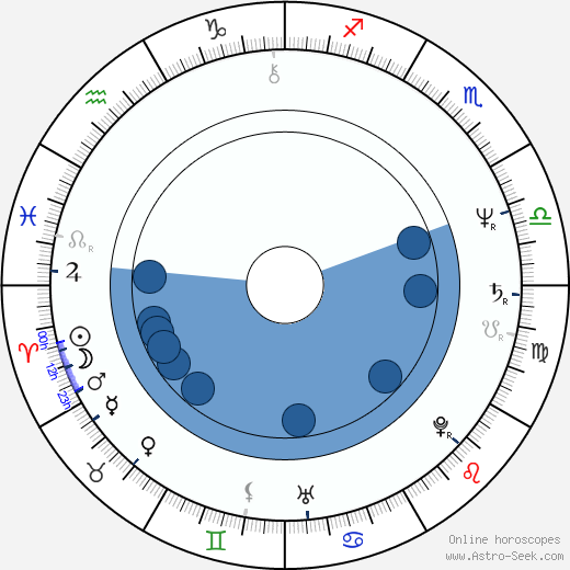 James Sbardellati wikipedia, horoscope, astrology, instagram