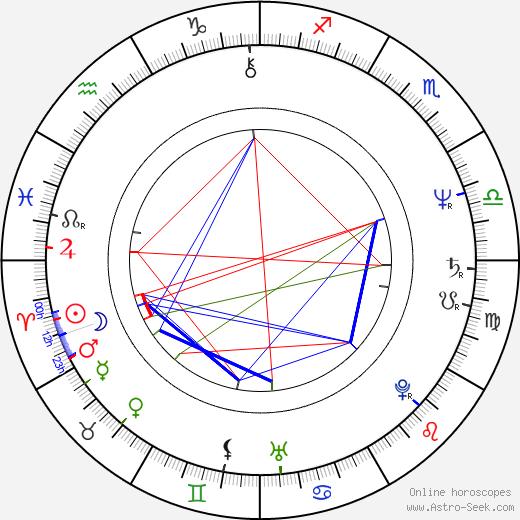 James Sbardellati tema natale, oroscopo, James Sbardellati oroscopi gratuiti, astrologia