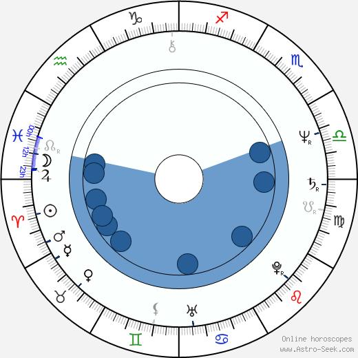 Jana Robbová wikipedia, horoscope, astrology, instagram