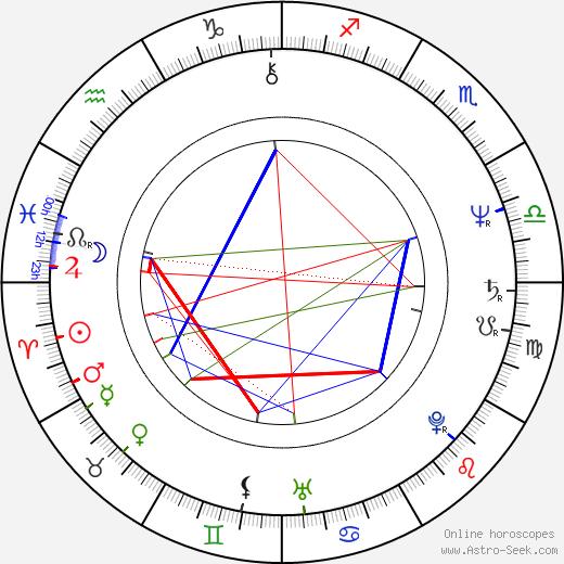 Jana Robbová astro natal birth chart, Jana Robbová horoscope, astrology