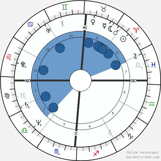 Janis Ian wikipedia, horoscope, astrology, instagram