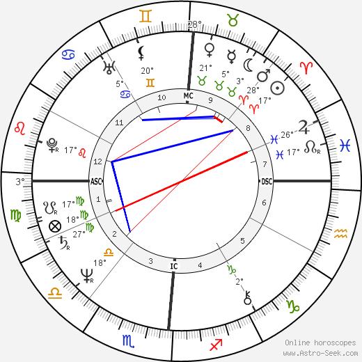Janis Ian tema natale, biography, Biografia da Wikipedia 2020, 2021