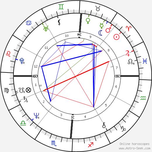Дженис Йен Janis Ian день рождения гороскоп, Janis Ian Натальная карта онлайн