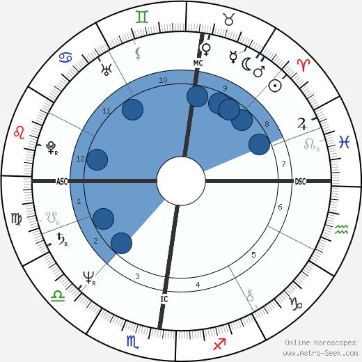 Jean-Louis Borloo wikipedia, horoscope, astrology, instagram