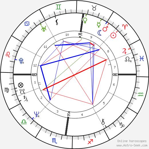 Жан-Луи Борлоо Jean-Louis Borloo день рождения гороскоп, Jean-Louis Borloo Натальная карта онлайн