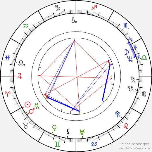 Jean-Pierre Dardenne astro natal birth chart, Jean-Pierre Dardenne horoscope, astrology