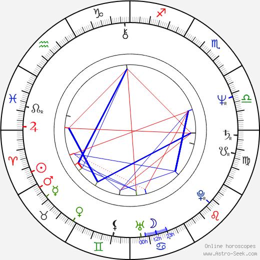 John Furey astro natal birth chart, John Furey horoscope, astrology