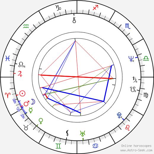 Karel Basák astro natal birth chart, Karel Basák horoscope, astrology