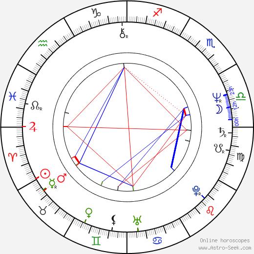Louise Jameson birth chart, Louise Jameson astro natal horoscope, astrology