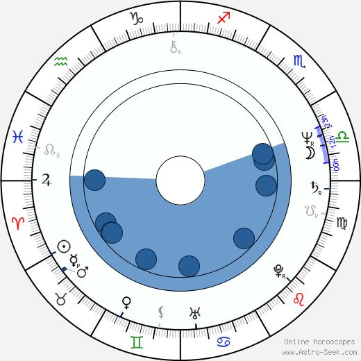 Luther Vandross wikipedia, horoscope, astrology, instagram