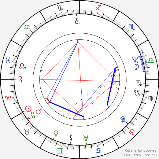 Luther Vandross birth chart, Luther Vandross astro natal horoscope, astrology
