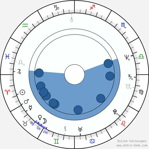 Mark Stouffer wikipedia, horoscope, astrology, instagram