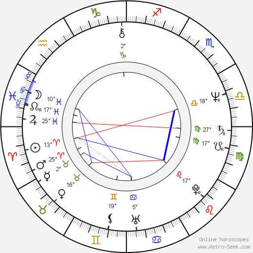 Michael Laskin birth chart, biography, wikipedia 2020, 2021