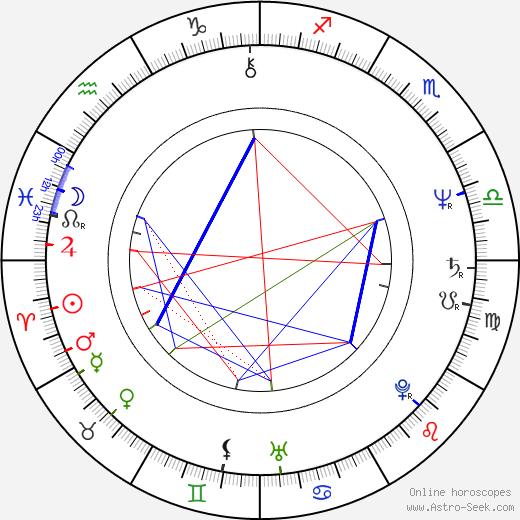 Michael Laskin birth chart, Michael Laskin astro natal horoscope, astrology