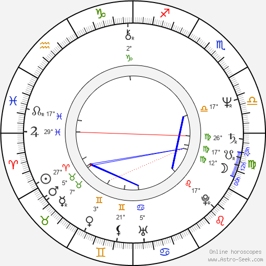 Naďa Konvalinková birth chart, biography, wikipedia 2019, 2020