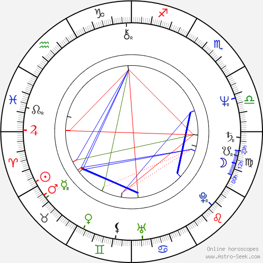 Naďa Konvalinková birth chart, Naďa Konvalinková astro natal horoscope, astrology