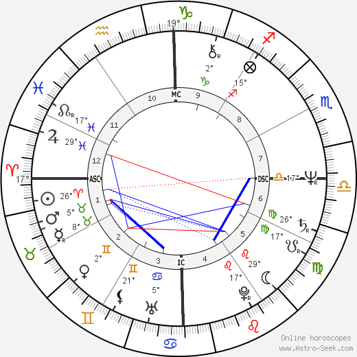 Olivia Hussey birth chart, biography, wikipedia 2017, 2018
