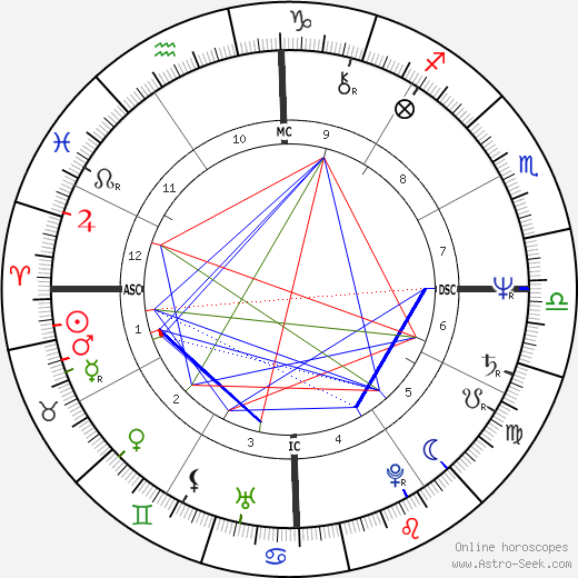 Olivia Hussey astro natal birth chart, Olivia Hussey horoscope, astrology