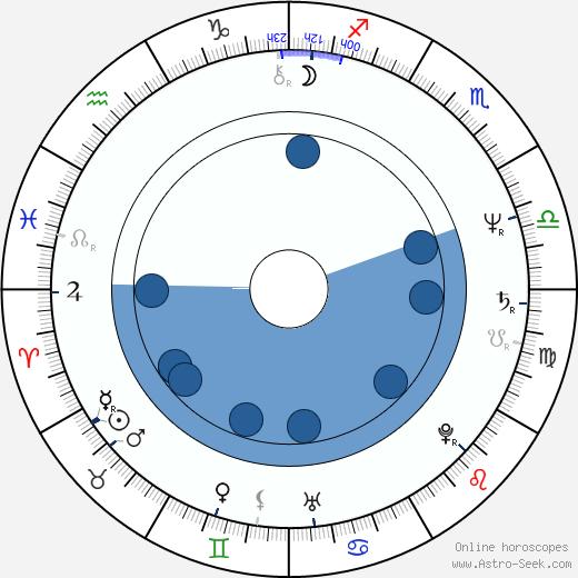 Patrick Collins wikipedia, horoscope, astrology, instagram