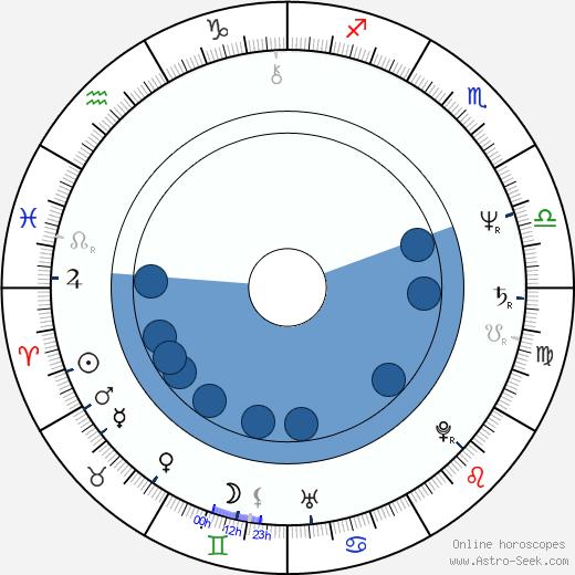 Paul Fox wikipedia, horoscope, astrology, instagram