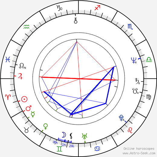 Paul Fox birth chart, Paul Fox astro natal horoscope, astrology