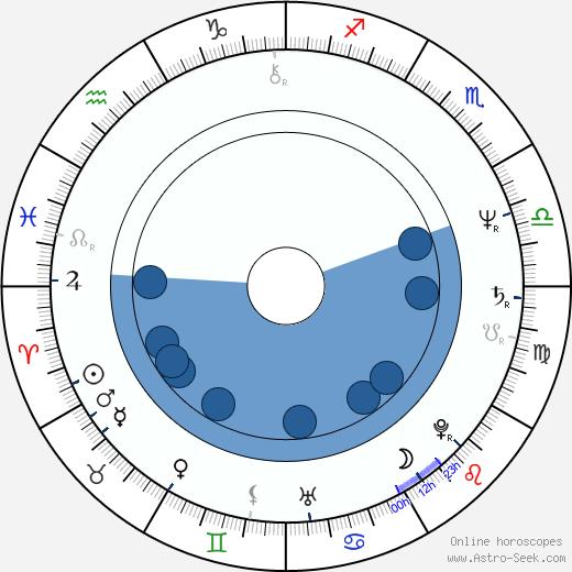 Pavel Zajíček wikipedia, horoscope, astrology, instagram