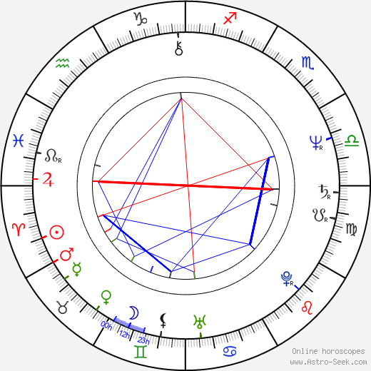 Peter Bernstein birth chart, Peter Bernstein astro natal horoscope, astrology