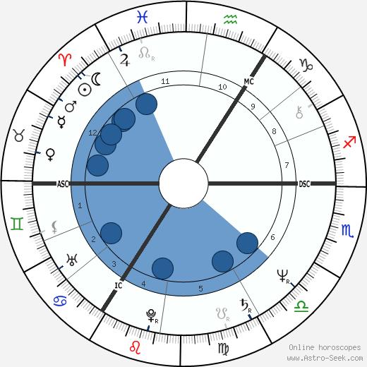 Pierre Béghin wikipedia, horoscope, astrology, instagram