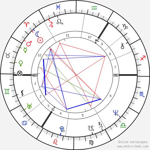 Pierre Béghin день рождения гороскоп, Pierre Béghin Натальная карта онлайн