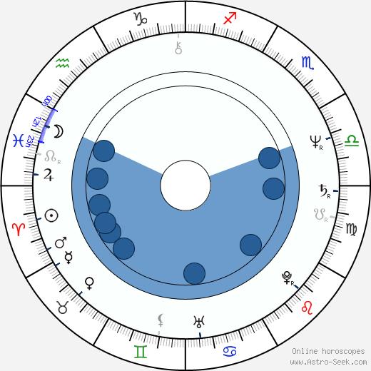 Richard Krivda wikipedia, horoscope, astrology, instagram