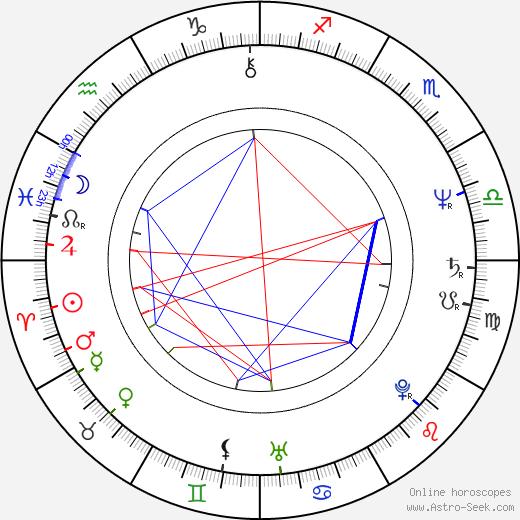 Richard Krivda день рождения гороскоп, Richard Krivda Натальная карта онлайн
