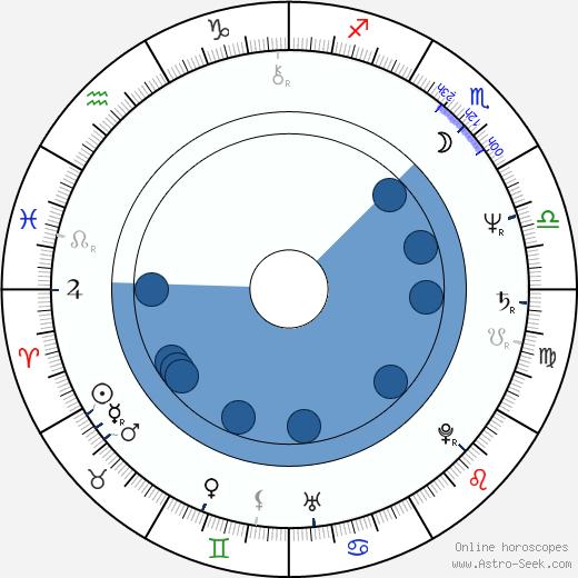Robin Bartlett wikipedia, horoscope, astrology, instagram
