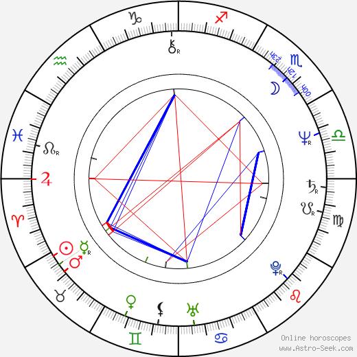 Robin Bartlett astro natal birth chart, Robin Bartlett horoscope, astrology