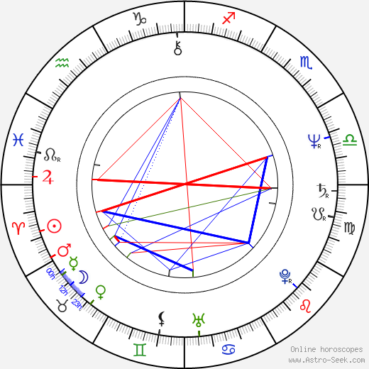 Sara Botsford astro natal birth chart, Sara Botsford horoscope, astrology