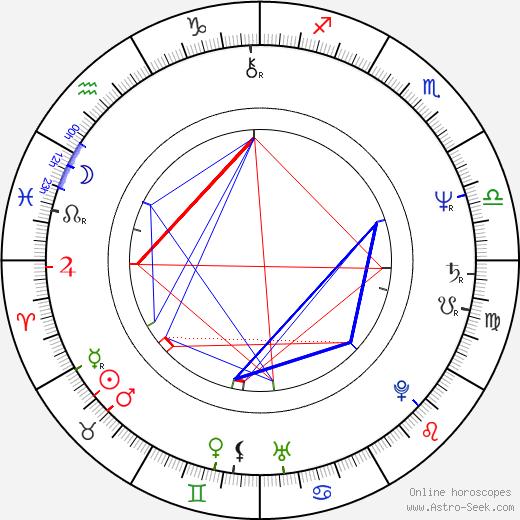 Stanislaw Kedzia astro natal birth chart, Stanislaw Kedzia horoscope, astrology