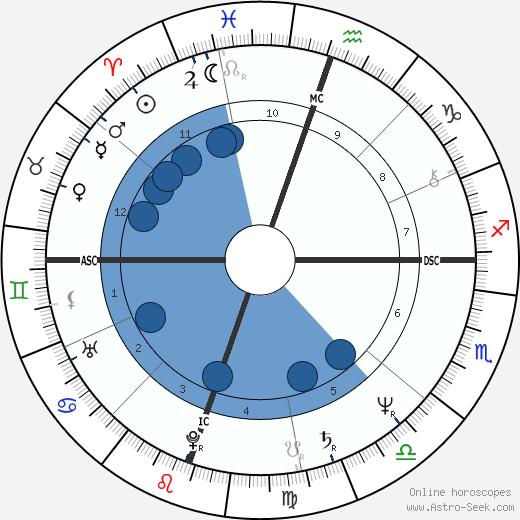 Steve Gatlin wikipedia, horoscope, astrology, instagram