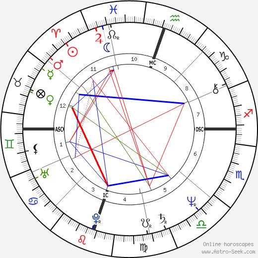 Steve Gatlin birth chart, Steve Gatlin astro natal horoscope, astrology